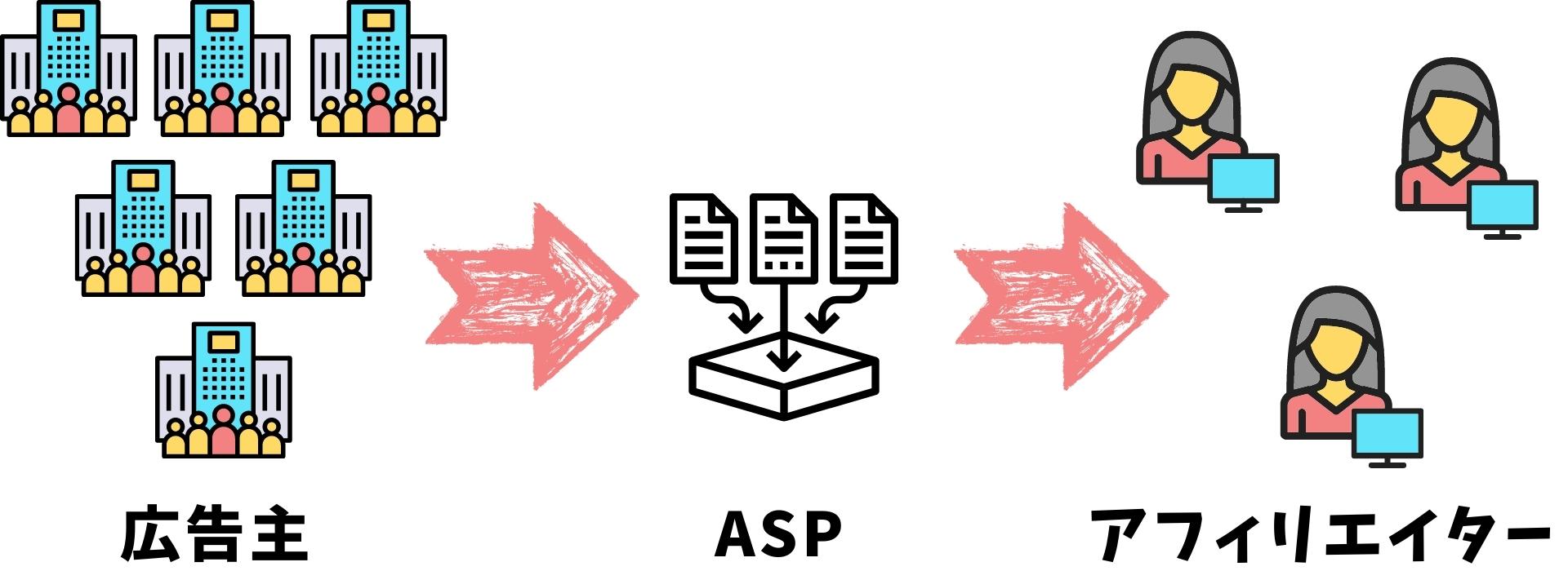 アフィリエイトをやるならASP登録をおすすめ!
